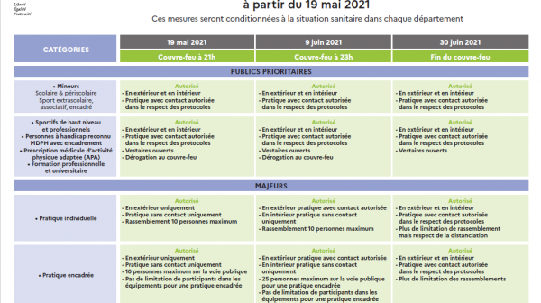 Décisions sanitaires à partir du 19 mai 2021